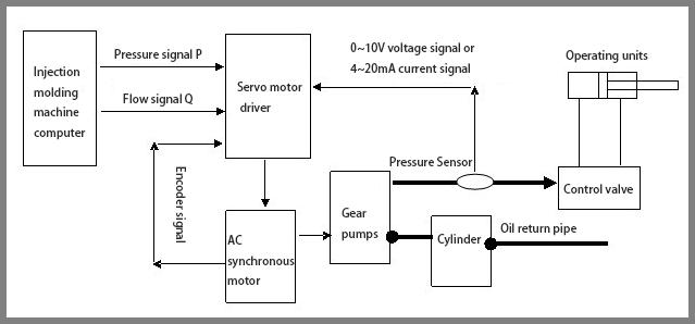 Injection-molding-machine-pressure-sensor